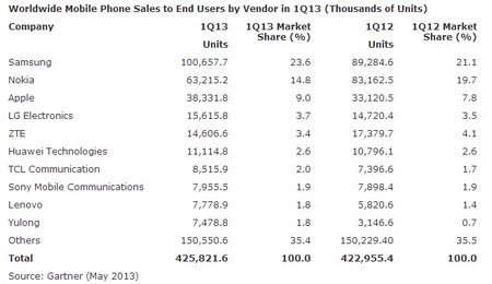 2013-phone-sales-stats