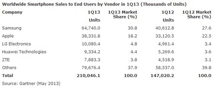 2013-smartphone-sales-stats