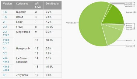 android-ics-market-share