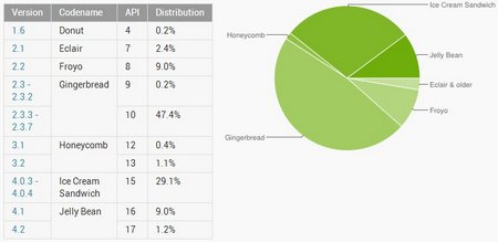 android market share 2013