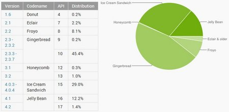 android market share feb 2012