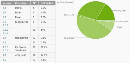 android market share march 2013