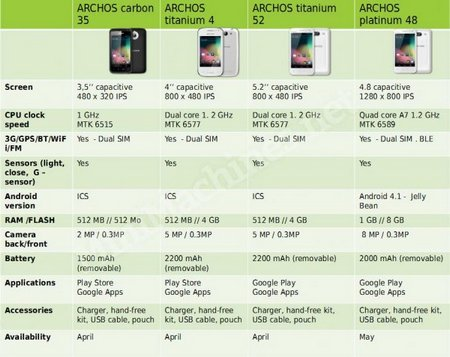 archos-android-phone-range