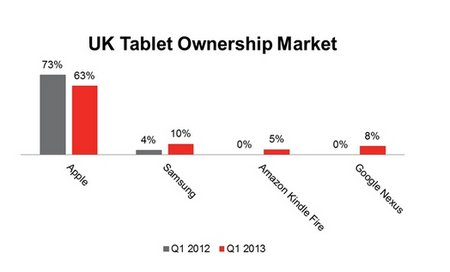 uk-tablet-market