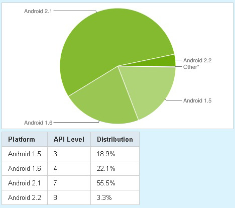 android-share july 15