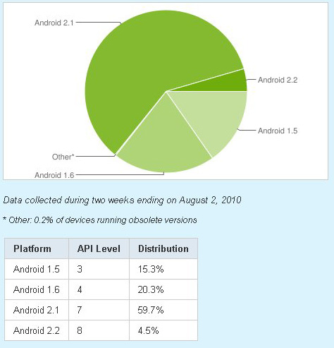android market share august 2010