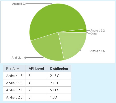 android market share july 1