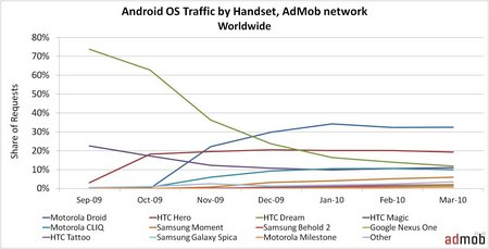 android market share march 2010