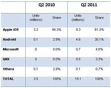 apple android tablet share