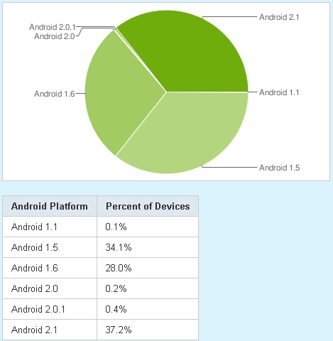 google android os market share