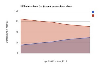 smartphone share uk