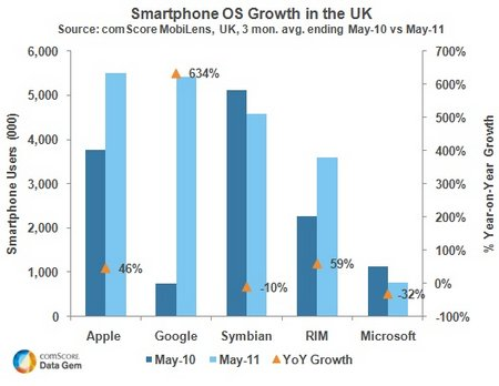 uk smartphone market share may 2011