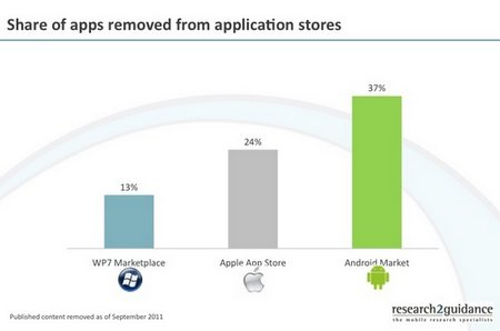 android market removed apps