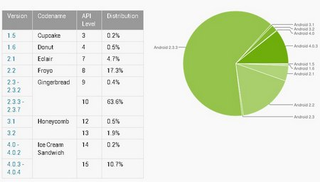 android-market-share-july-2012