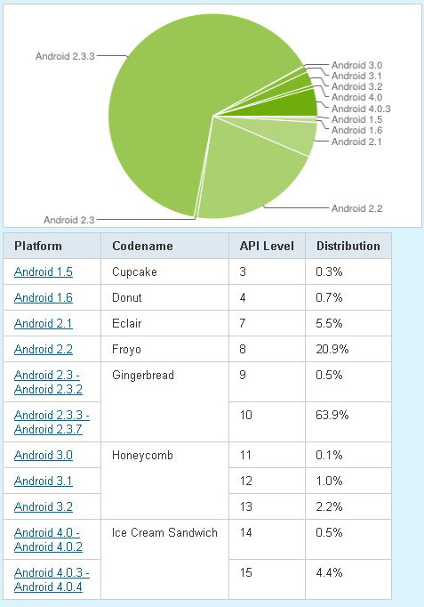 android-platform-versions-may-2012
