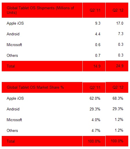 android-tablet-market-share